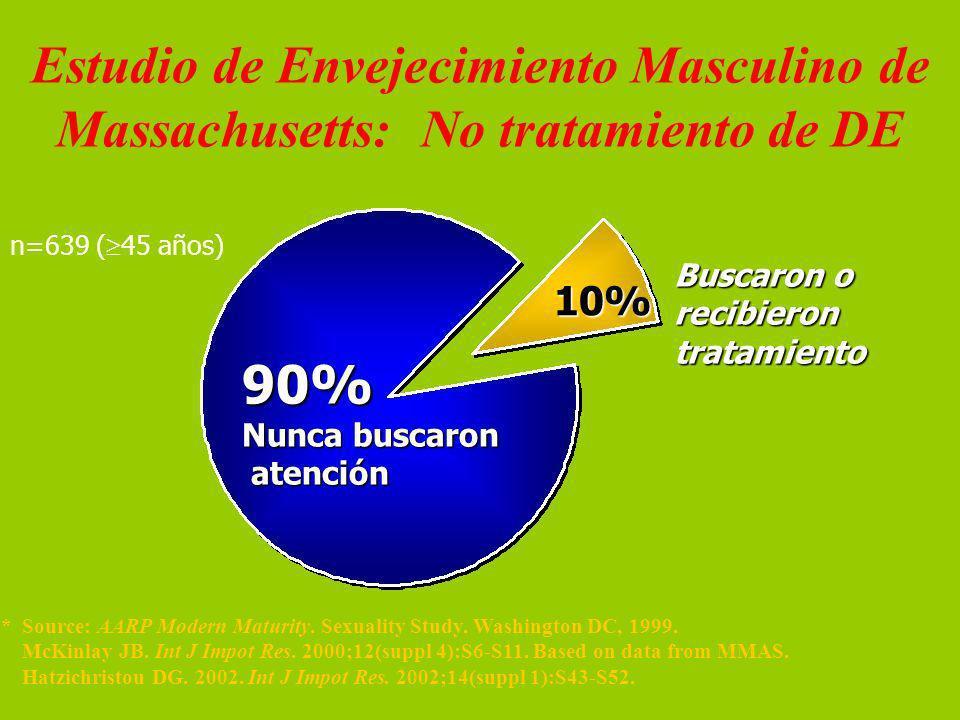 Source: Estudio de Envejecimiento Masculino de Massachusetts: No tratamiento de DE. Review: n=639 (45 años)