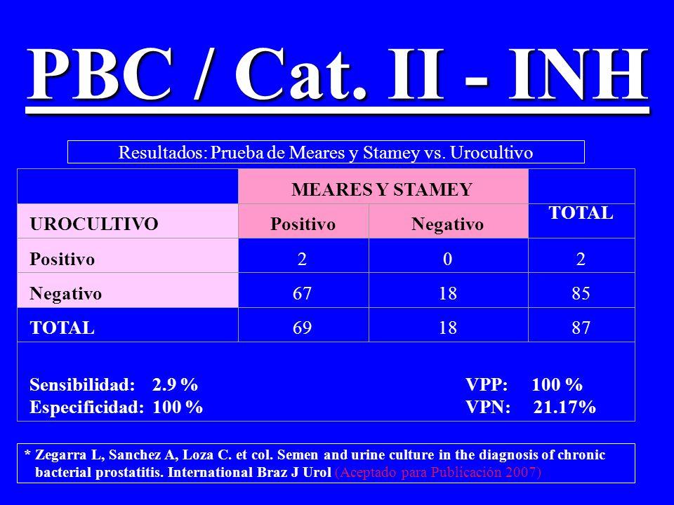 Resultados: Prueba de Meares y Stamey vs. Urocultivo