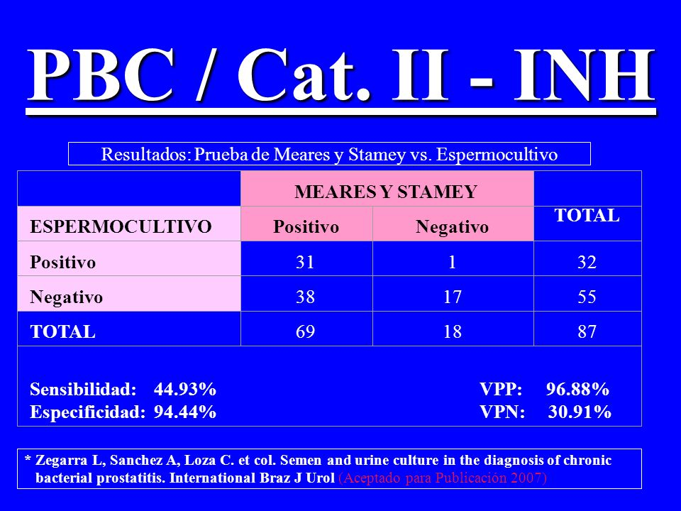Resultados: Prueba de Meares y Stamey vs. Espermocultivo