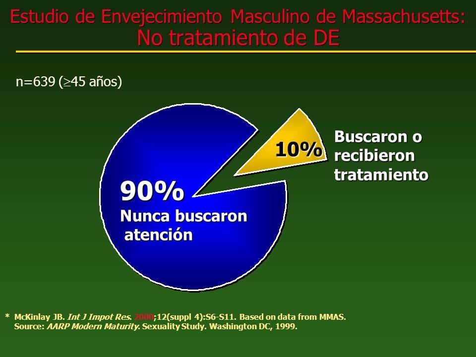 Estudio de Envejecimiento Masculino de Massachusetts: No tratamiento de DE