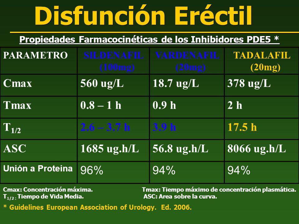 Propiedades Farmacocinéticas de los Inhibidores PDE5 *