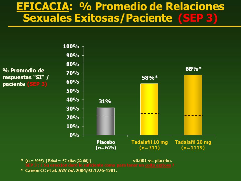 EFICACIA: % Promedio de Relaciones Sexuales Exitosas/Paciente (SEP 3)