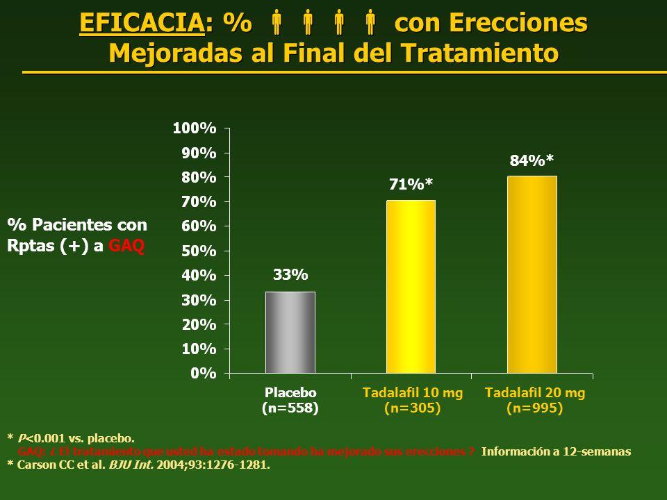 EFICACIA: %  con Erecciones Mejoradas al Final del Tratamiento