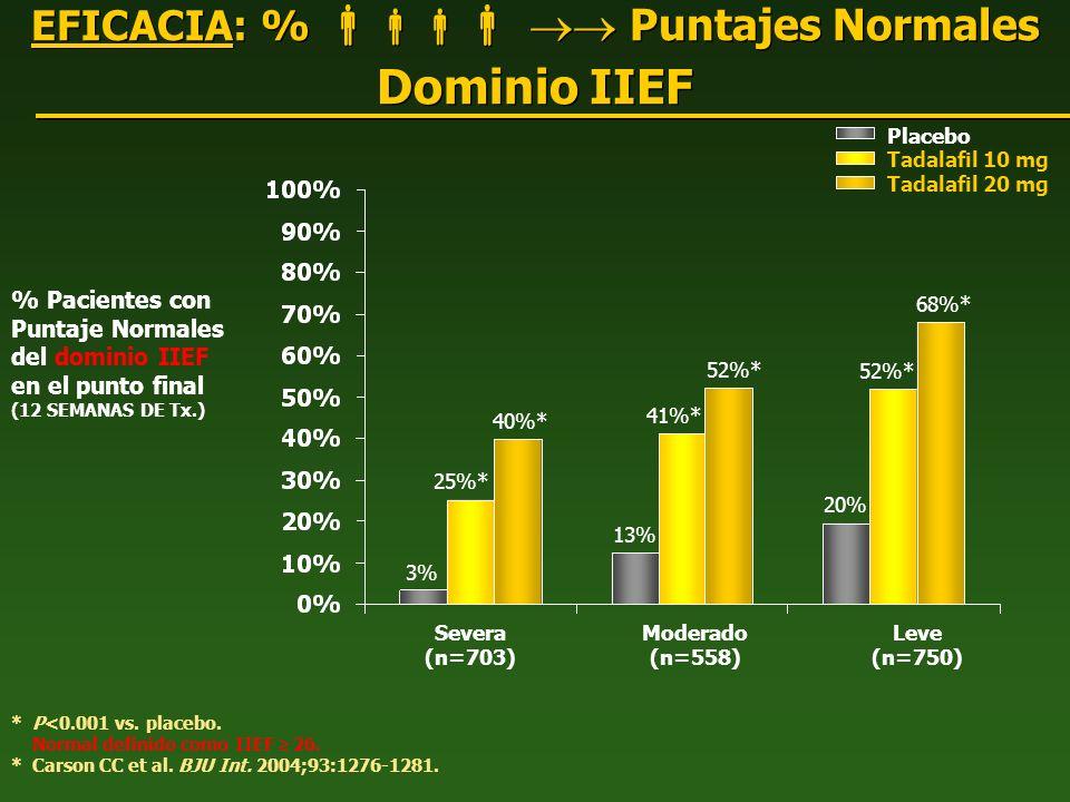 EFICACIA: %   Puntajes Normales Dominio IIEF