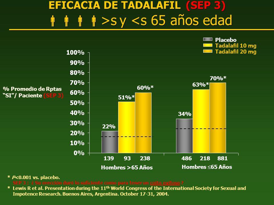 EFICACIA DE TADALAFIL (SEP 3) >s y <s 65 años edad
