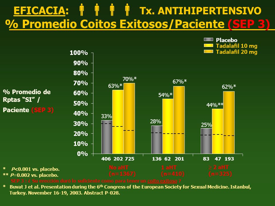 % Promedio Coitos Exitosos/Paciente (SEP 3)