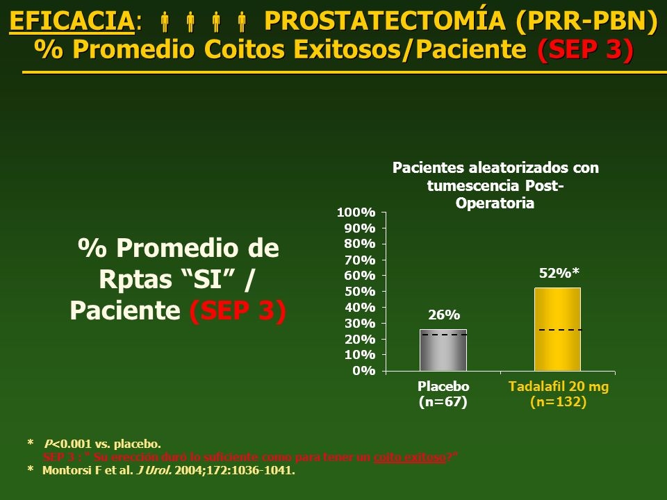 % Promedio de Rptas SI / Paciente (SEP 3)
