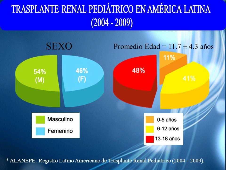 TRASPLANTE RENAL PEDIÁTRICO EN AMÉRICA LATINA