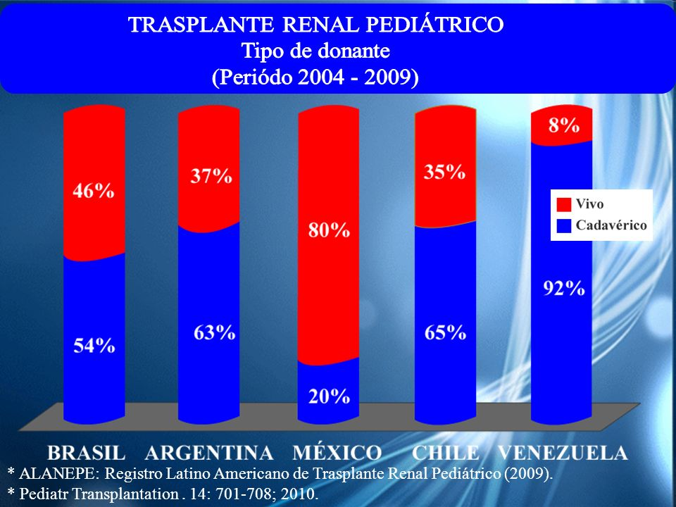 TRASPLANTE RENAL PEDIÁTRICO