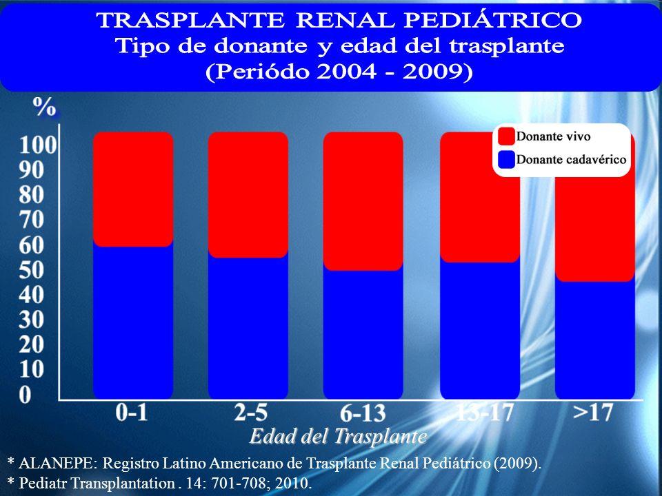 TRASPLANTE RENAL PEDIÁTRICO Tipo de donante y edad del trasplante