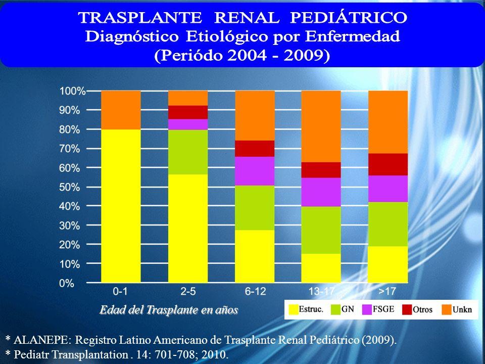 TRASPLANTE RENAL PEDIÁTRICO Diagnóstico Etiológico por Enfermedad