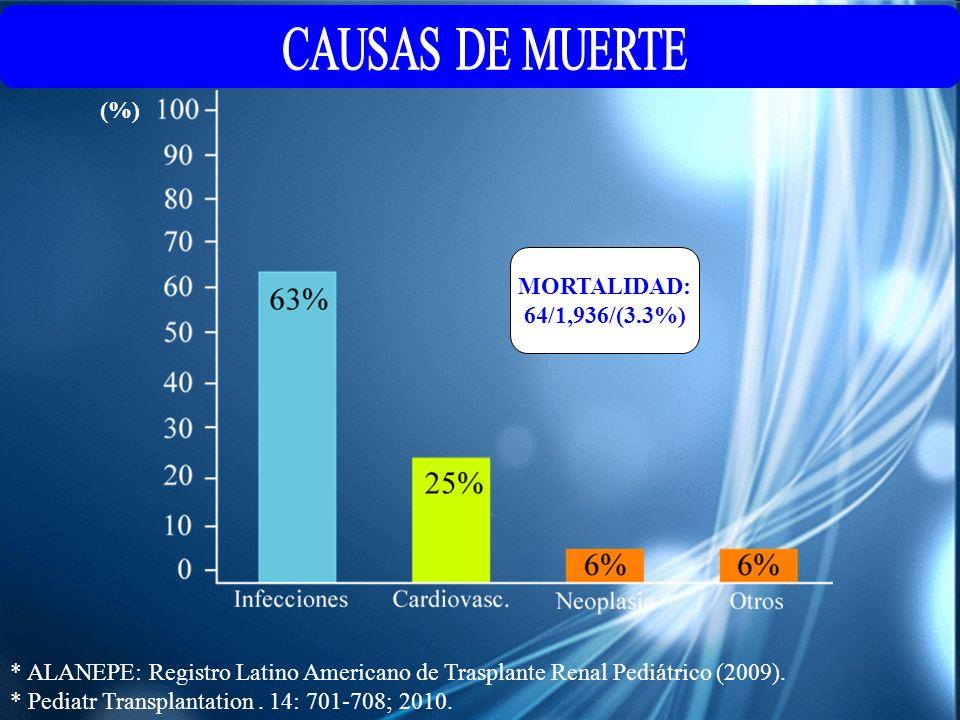 CAUSAS DE MUERTE (%) MORTALIDAD: 64/1,936/(3.3%)
