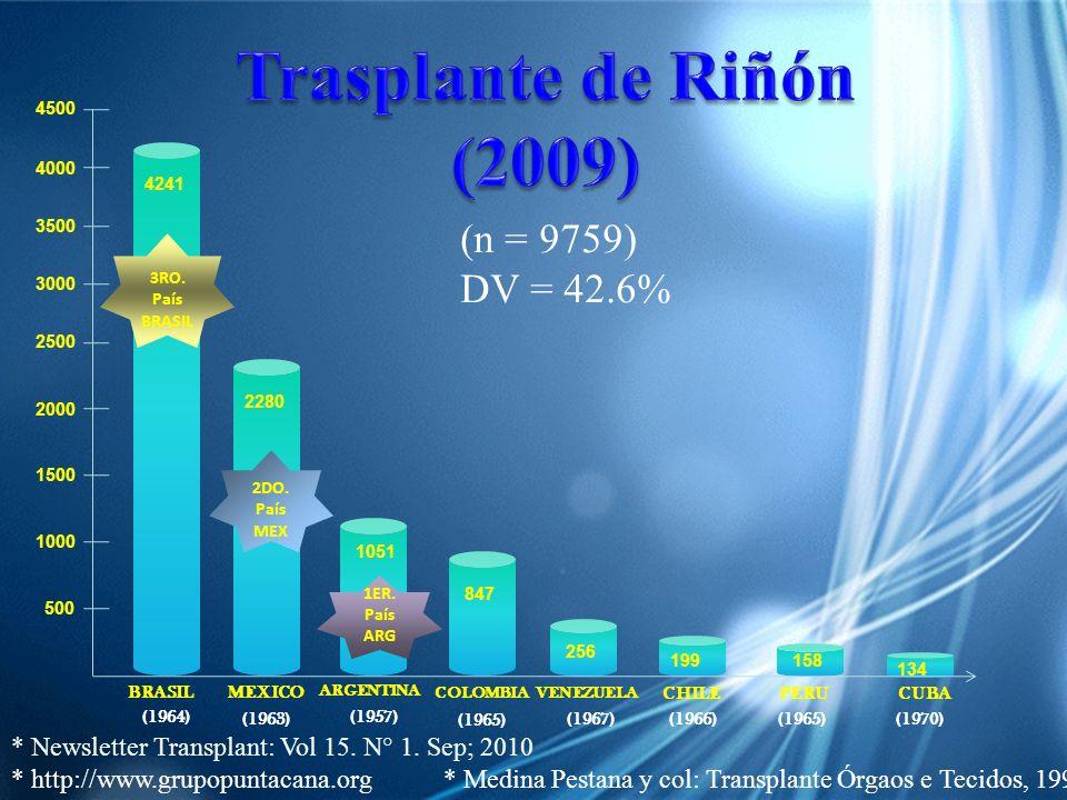 Trasplante de Riñón (2009) (n = 9759) DV = 42.6%