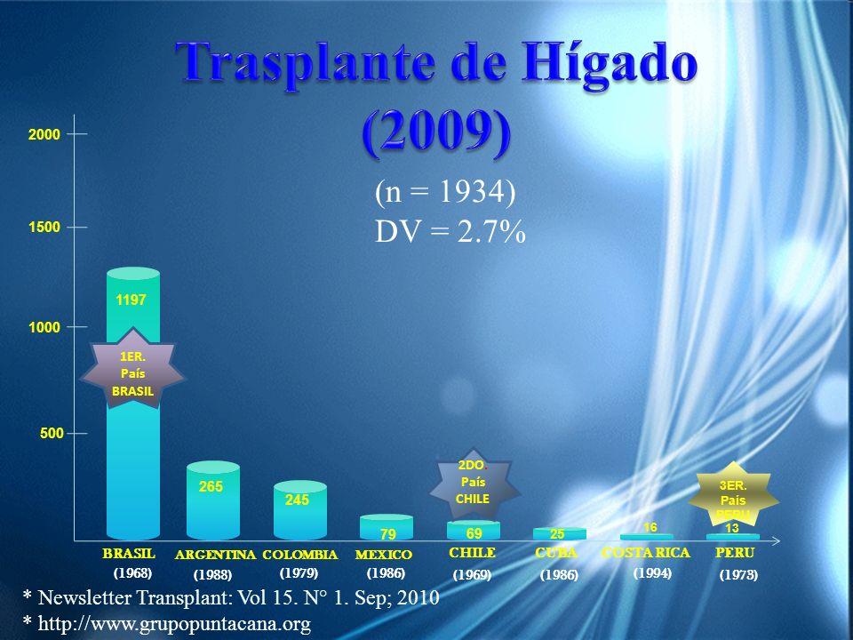 Trasplante de Hígado (2009)