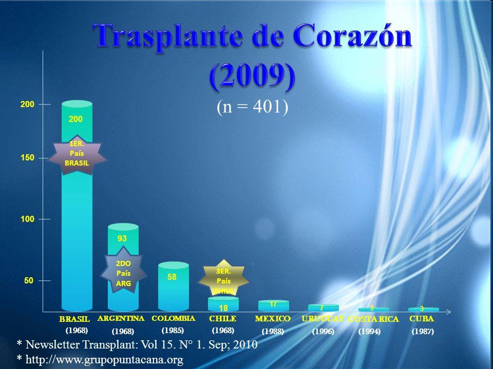 Trasplante de Corazón (2009)