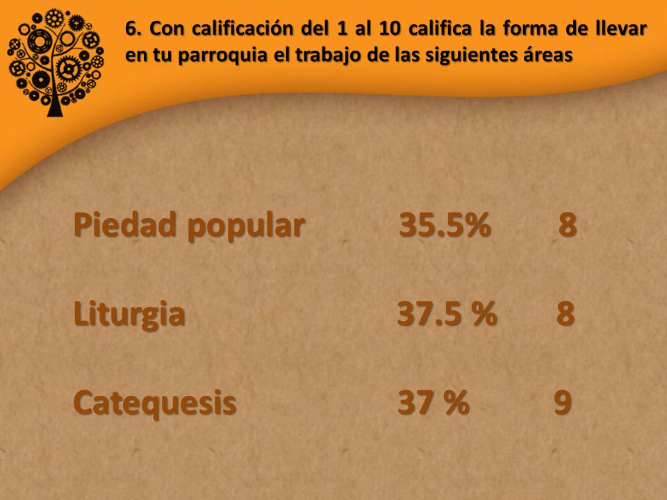 Piedad popular 35.5% 8 Liturgia 37.5 % 8 Catequesis 37 % 9