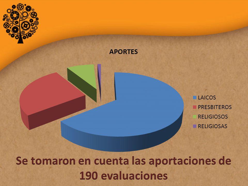 Se tomaron en cuenta las aportaciones de 190 evaluaciones