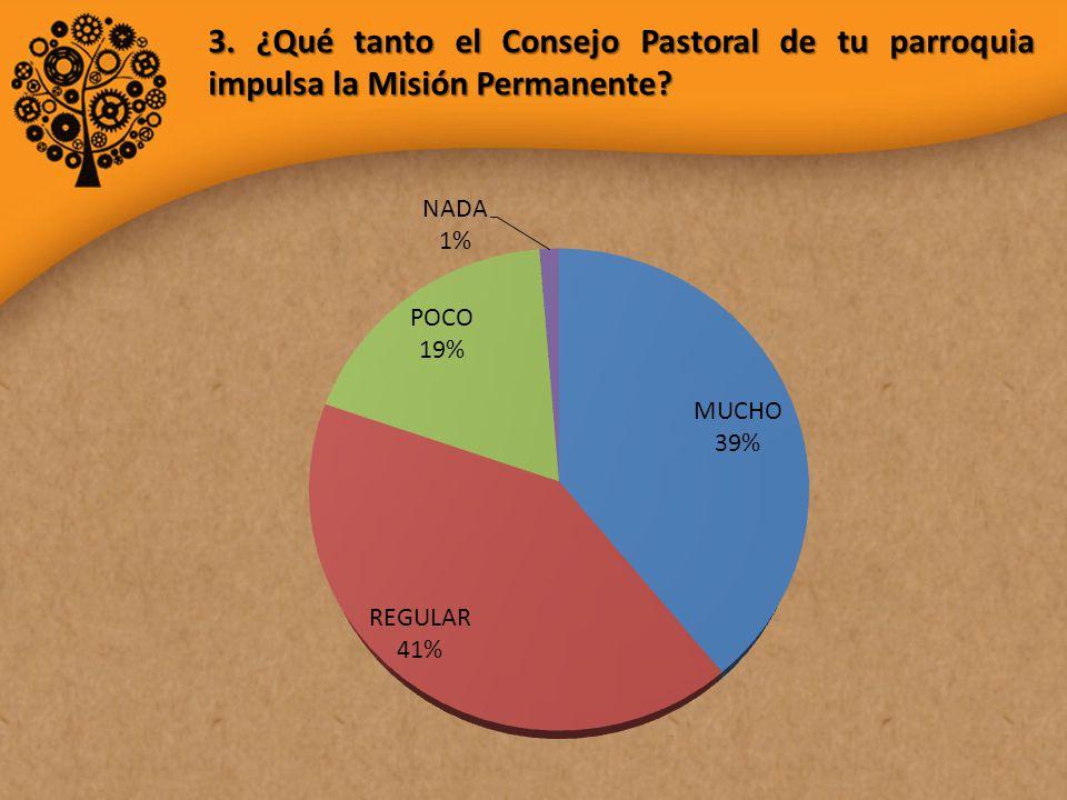 3. ¿Qué tanto el Consejo Pastoral de tu parroquia impulsa la Misión Permanente
