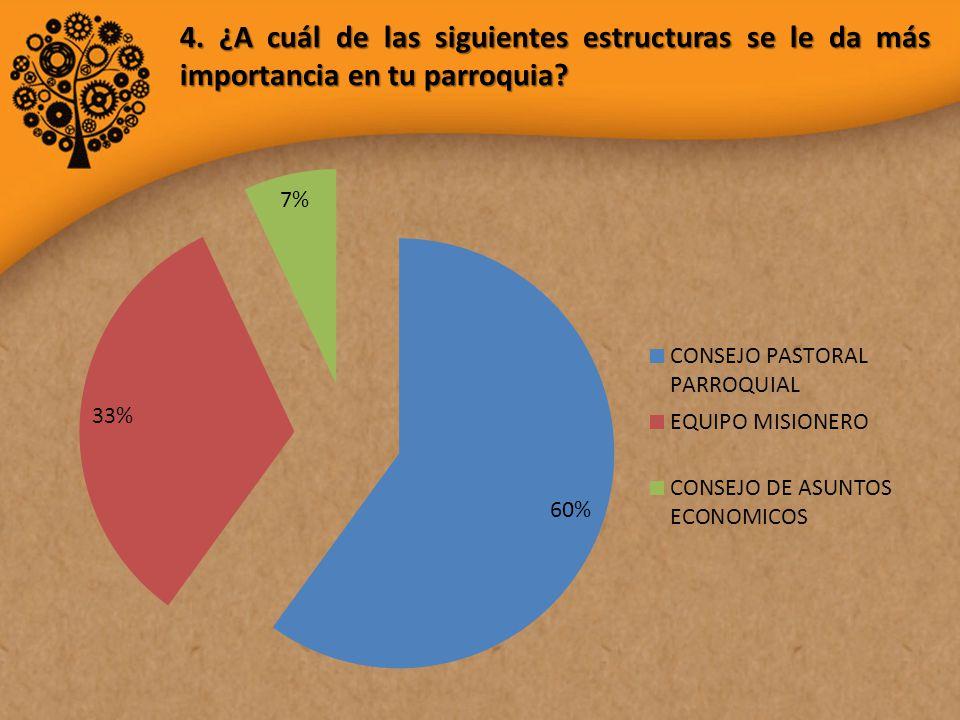 4. ¿A cuál de las siguientes estructuras se le da más importancia en tu parroquia