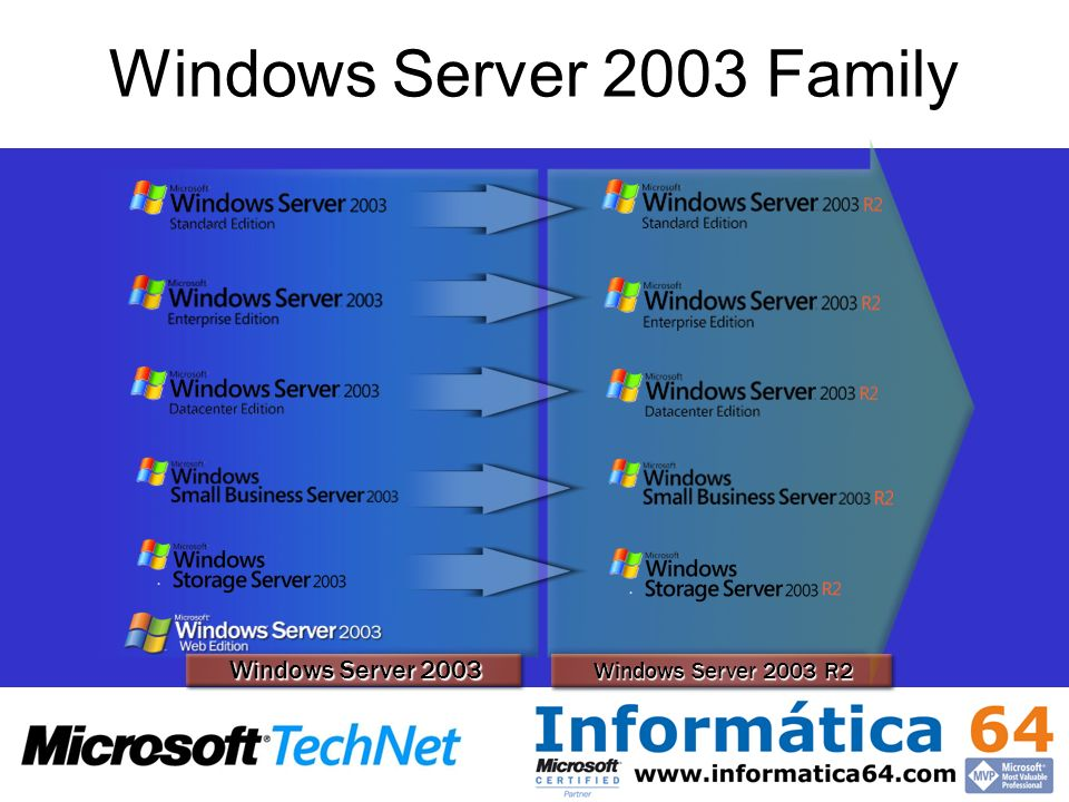 Windows Server 2003 Family Windows Server 2003 Windows Server 2003 R2