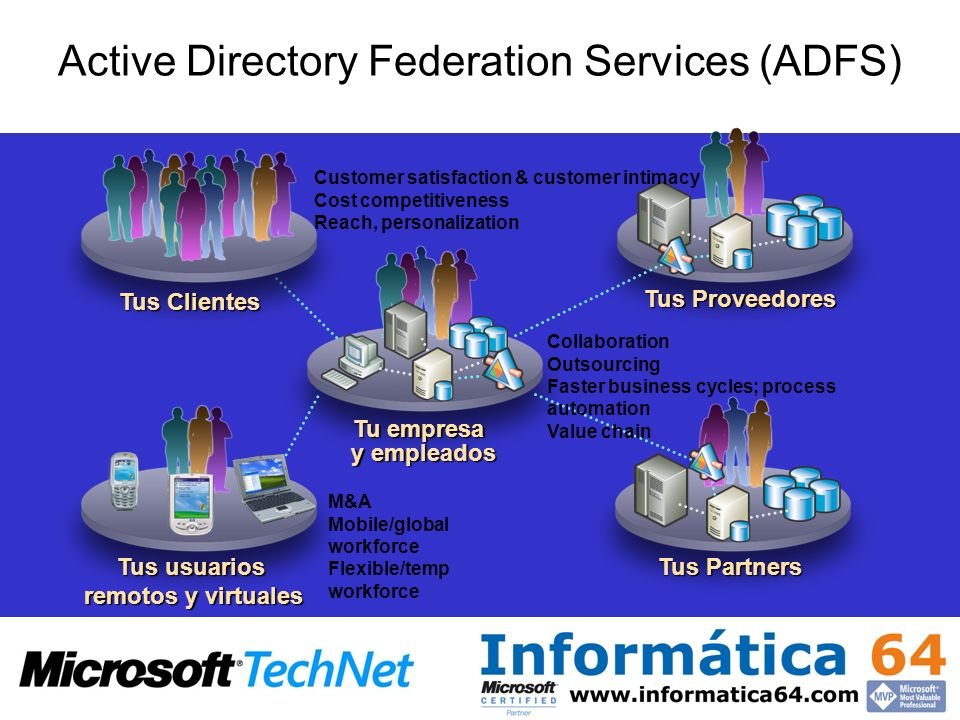 Active Directory Federation Services (ADFS)