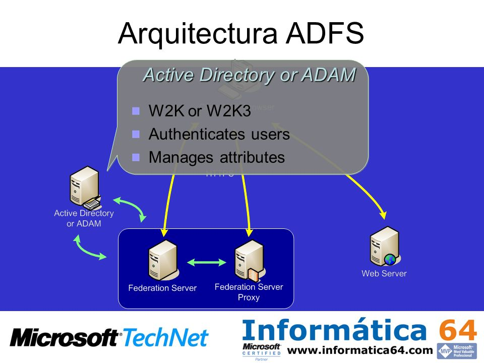 Active Directory or ADAM