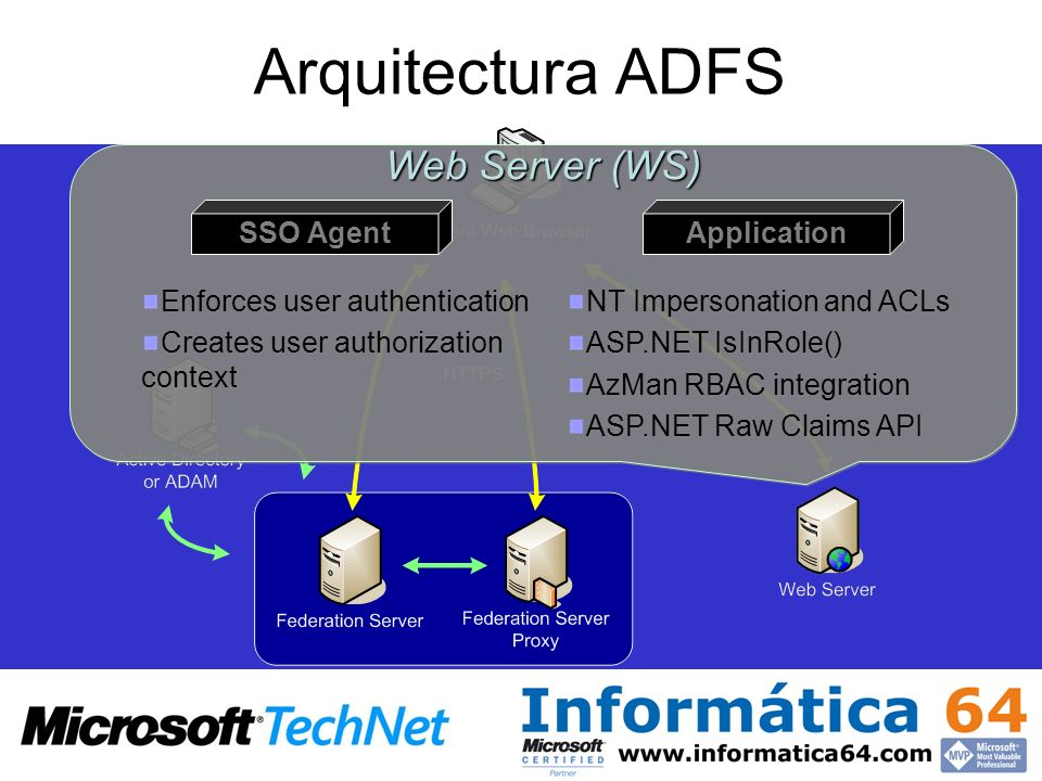 Arquitectura ADFS Web Server (WS) SSO Agent Application