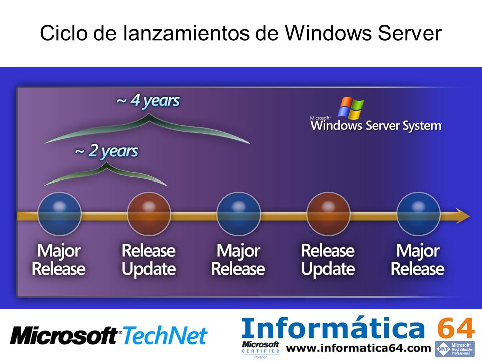 Ciclo de lanzamientos de Windows Server