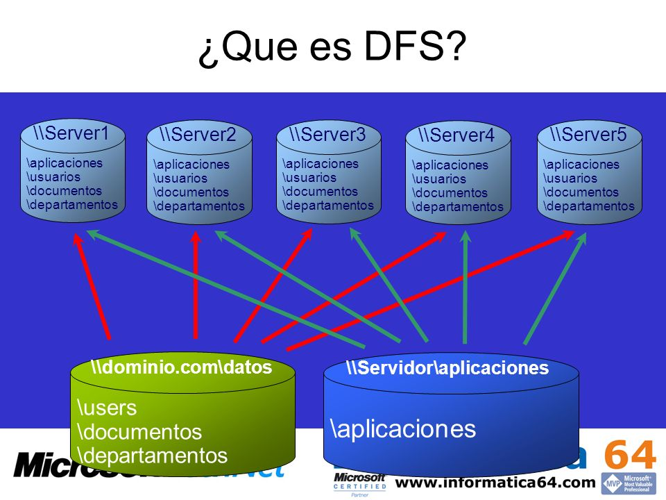 ¿Que es DFS \aplicaciones \users \documentos \departamentos \\Server1
