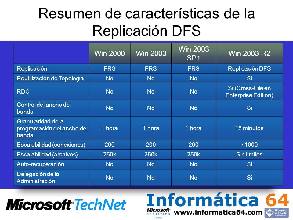Resumen de características de la Replicación DFS