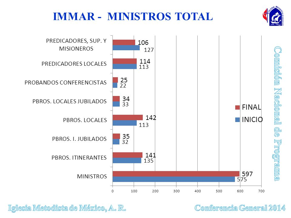 IMMAR - MINISTROS TOTAL