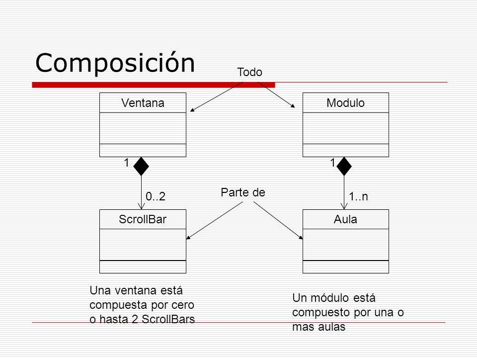 Composición Todo Ventana Modulo 1 1 Parte de 0..2 1..n ScrollBar Aula