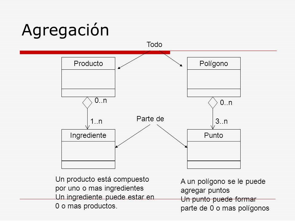 Agregación Todo Producto Polígono 0..n 0..n Parte de 1..n 3..n
