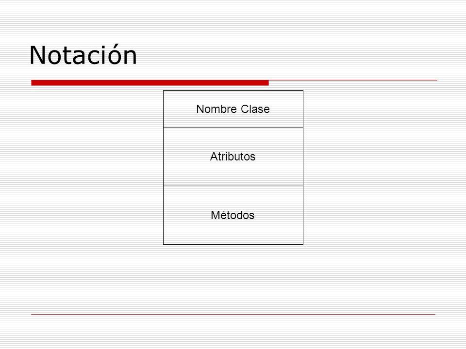 Notación Nombre Clase Atributos Métodos