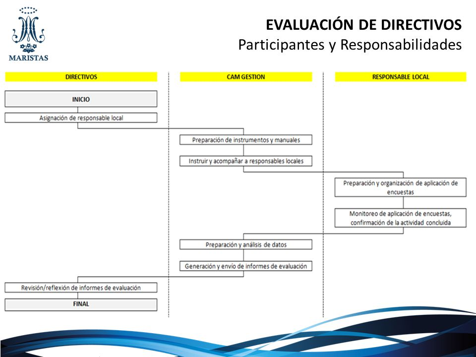 EVALUACIÓN DE DIRECTIVOS Participantes y Responsabilidades