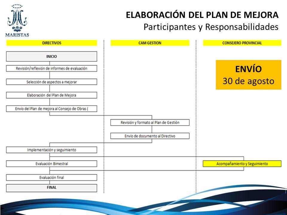 ELABORACIÓN DEL PLAN DE MEJORA Participantes y Responsabilidades