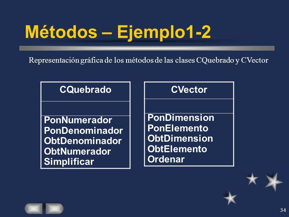 Métodos – Ejemplo1-2 CQuebrado PonNumerador PonDenominador