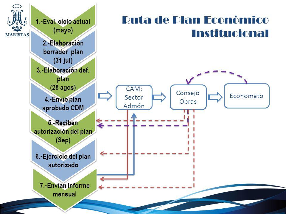 Ruta de Plan Económico Institucional