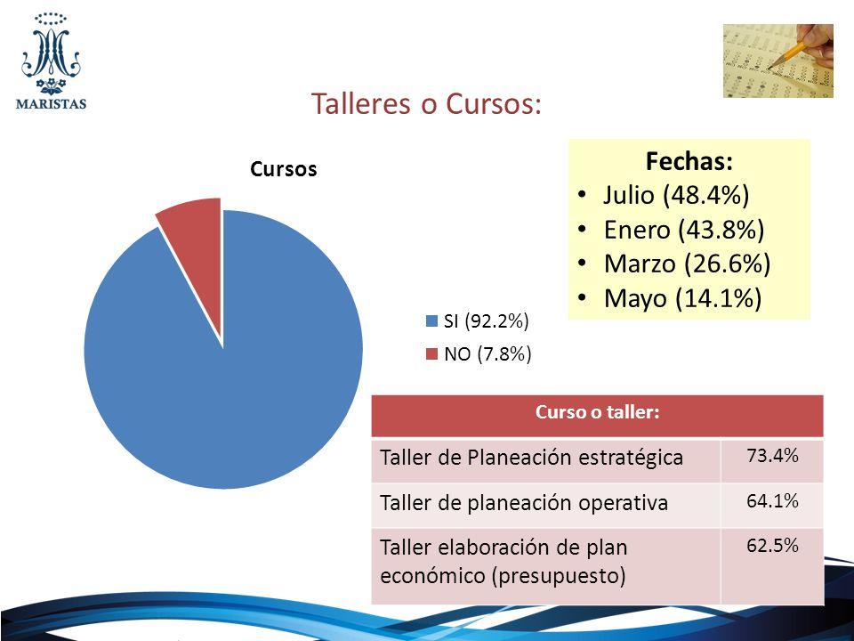 Talleres o Cursos: Fechas: Julio (48.4%) Enero (43.8%) Marzo (26.6%)