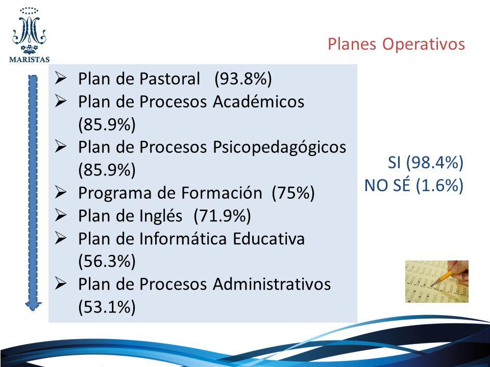 Planes Operativos Plan de Pastoral (93.8%) Plan de Procesos Académicos (85.9%) Plan de Procesos Psicopedagógicos (85.9%)