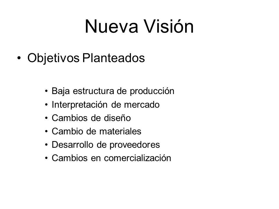 Nueva Visión Objetivos Planteados Baja estructura de producción