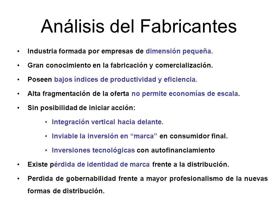 Análisis del Fabricantes