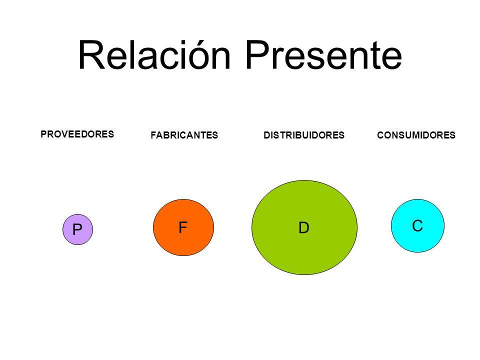 Relación Presente D F C P PROVEEDORES FABRICANTES DISTRIBUIDORES