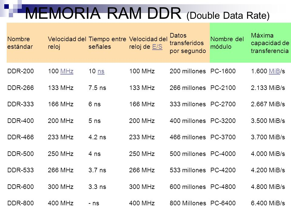MEMORIA RAM DDR (Double Data Rate)