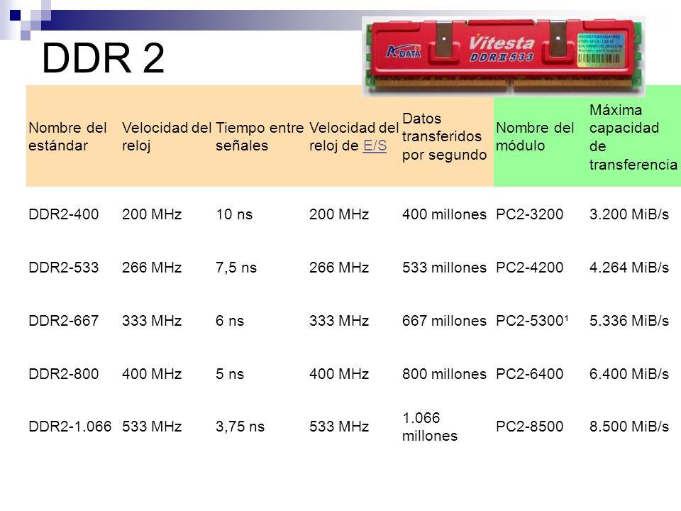 DDR 2 Nombre del estándar Velocidad del reloj Tiempo entre señales