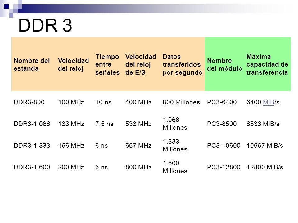 DDR 3 Nombre del estánda Velocidad del reloj Tiempo entre señales
