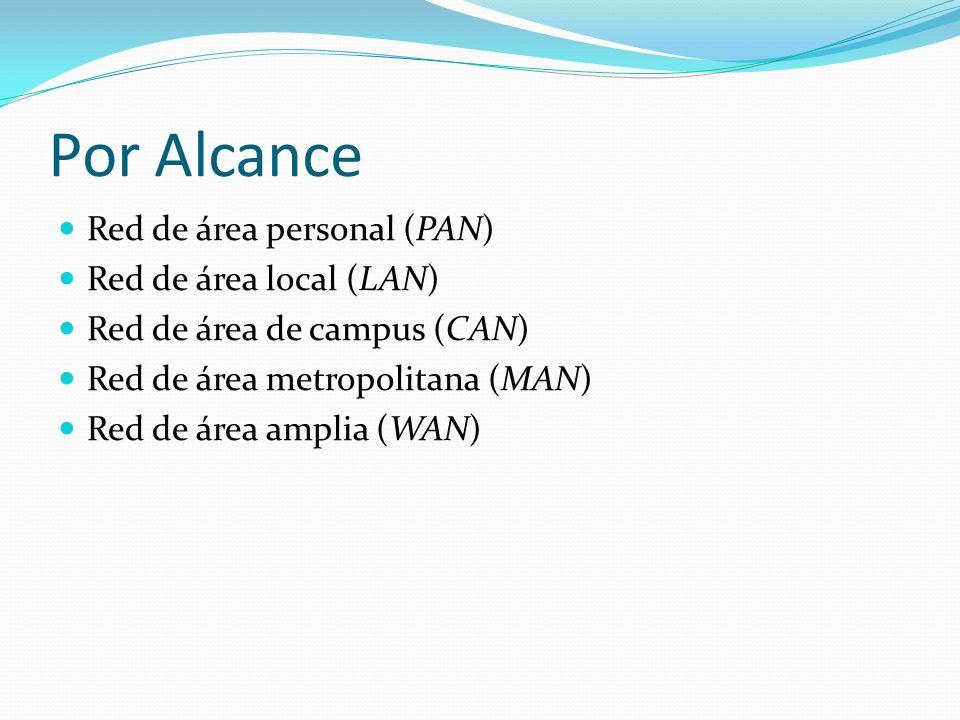 Por Alcance Red de área personal (PAN) Red de área local (LAN)