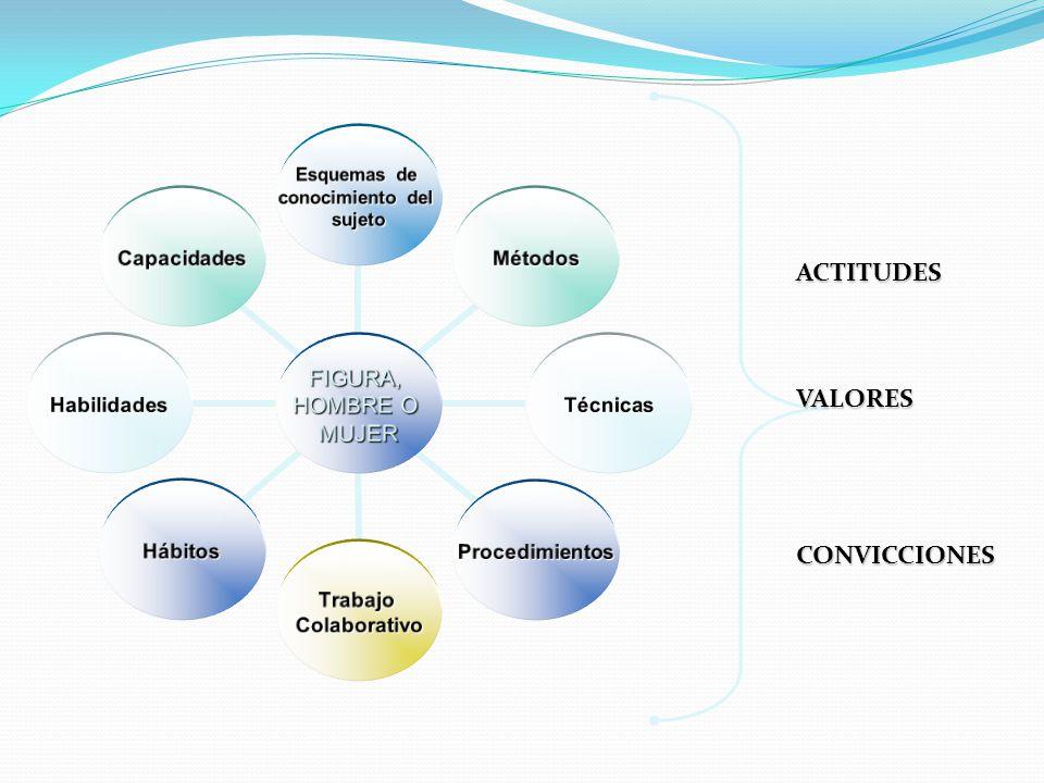 ACTITUDES VALORES CONVICCIONES