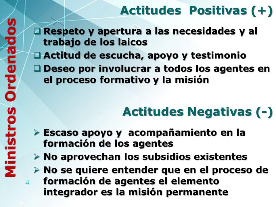 Actitudes Positivas (+)