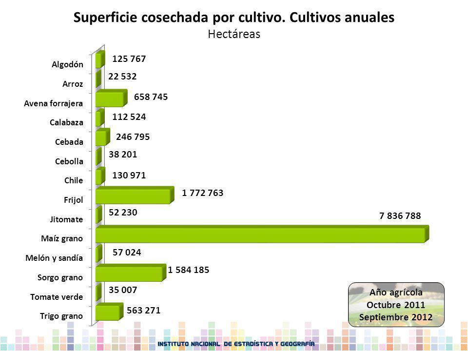 Superficie cosechada por cultivo. Cultivos anuales